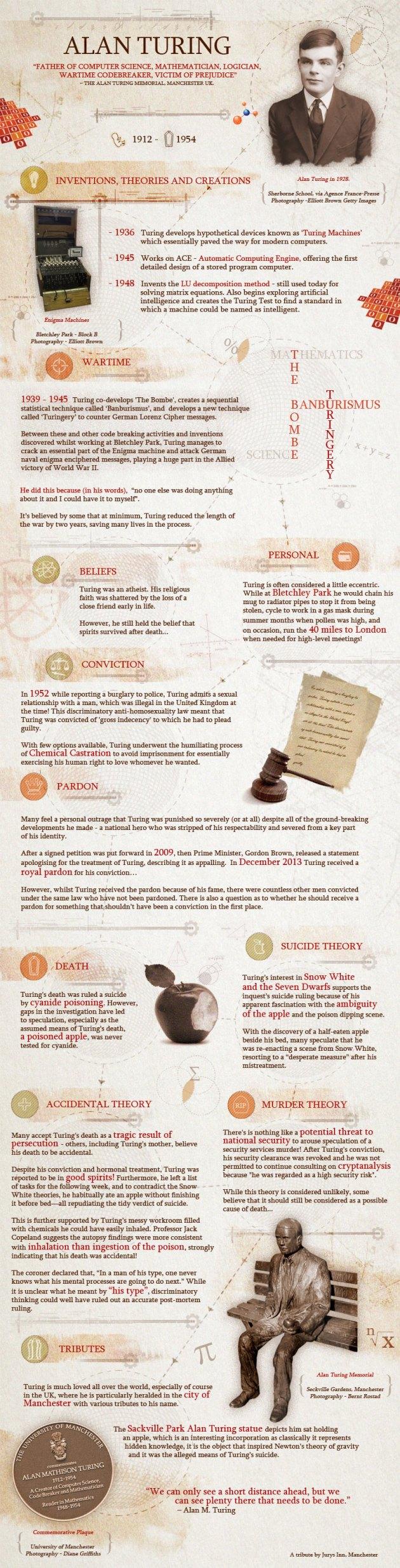 alan-turing-infographic